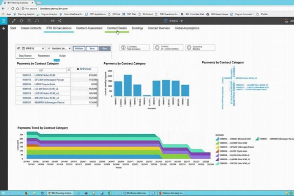 Screenshot of IBM Planning Analytics IFRS 16 Solution Accelerator with graphs and charts.